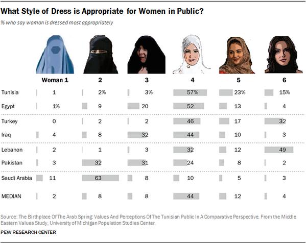 Velo islámico - aceptación por países